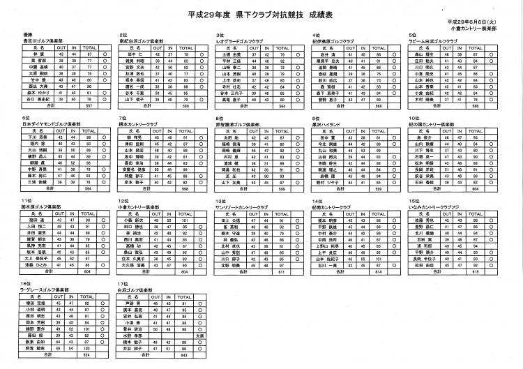 0606クラブ対抗(小倉)